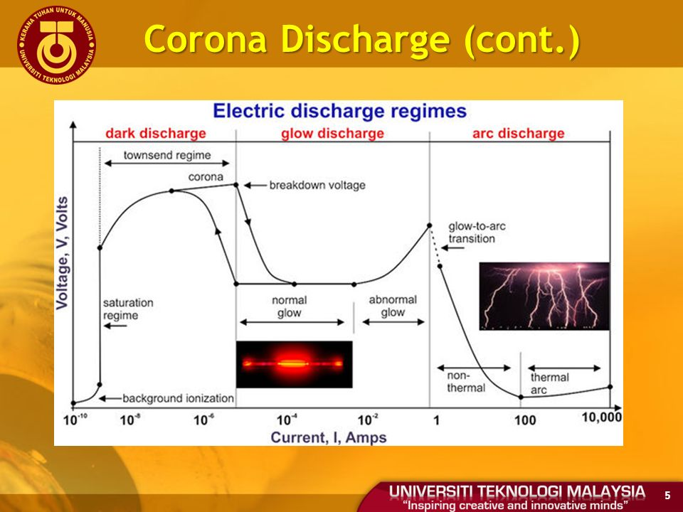 Electrical Corona Discharge : Module introduction to electrical discharges ppt video