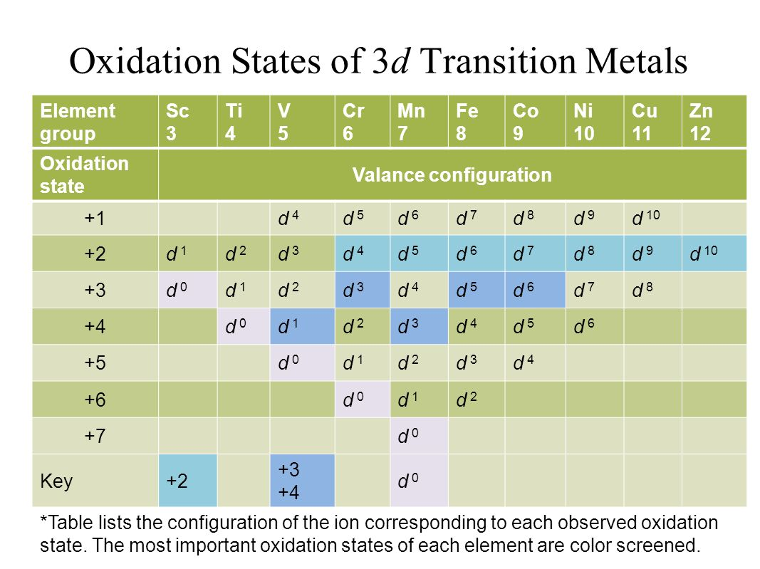 Figure 232 radii of transition metals as a function of group oxidation states of 3d transition metals gamestrikefo Image collections