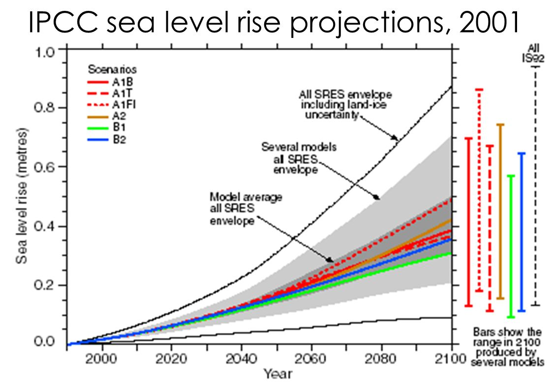 sea level rise projections In 2012, at the request of the us climate change science program, noaa scientists conducted a review of the research on global sea level rise projections, and concluded that there is very high confidence (greater than 90% chance) that global mean sea level will rise at least 8 inches (02 meter) but no more than 66 feet (20 meters) by 2100.