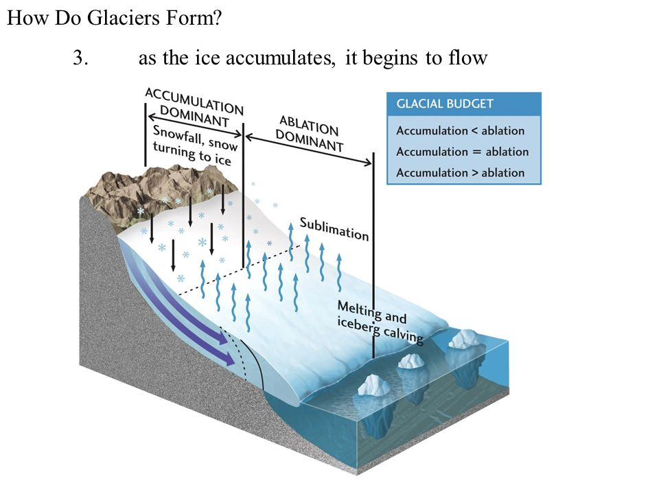 GLACIERS What Are Glaciers? - ppt video online download