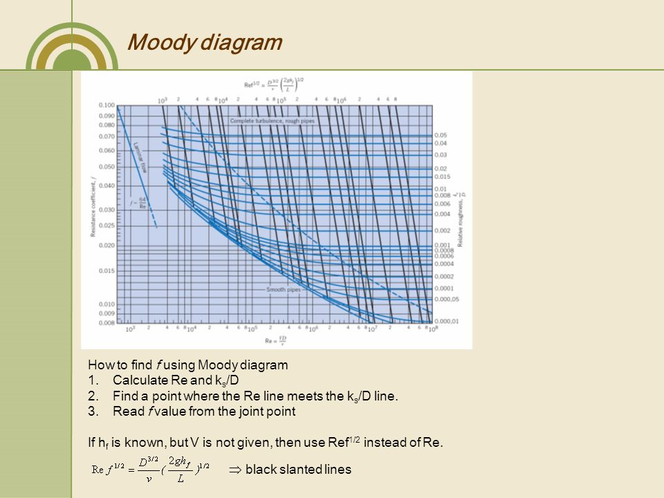 Flow in channels ppt video online download 9 moody ccuart Choice Image
