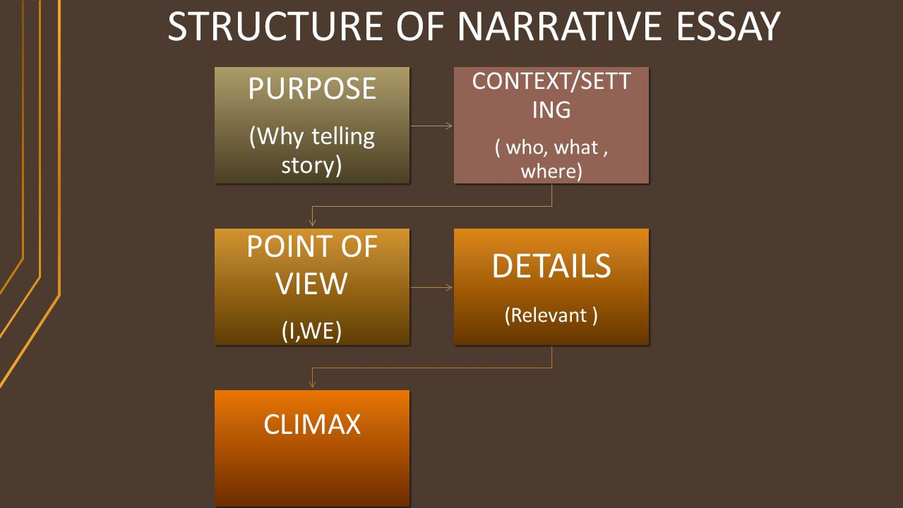 presented by miss sarah siddique ppt  structure of narrative essay