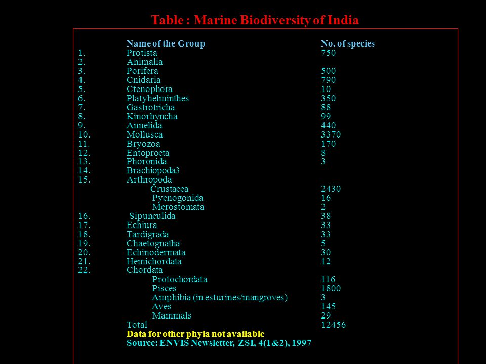 Zoological survey of india ppt download for Table 3 6 usmc
