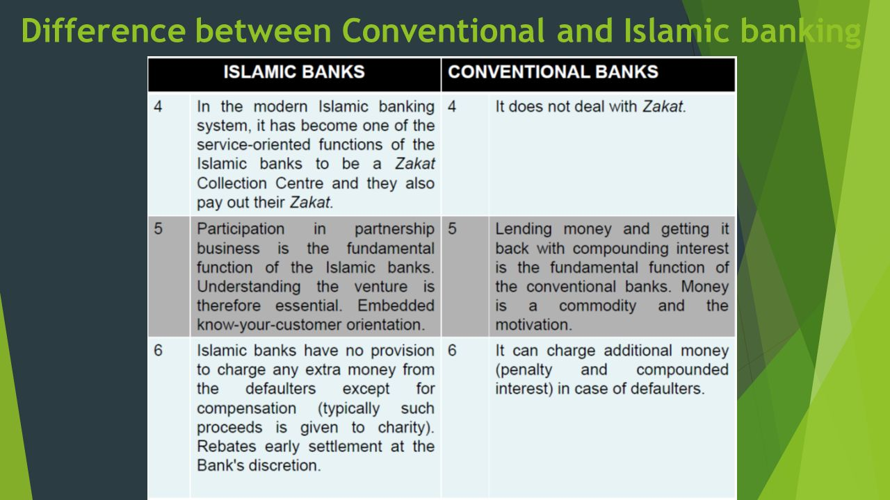 differences between islamic and conventional financial Difference between islamic mode of financing and conventional mode of financing 52 differences between islamic & conventional banking [5] based on its conventional one to extend finance for small enterprises.