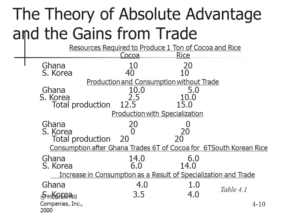 comparative advantage theory of international trade pdf