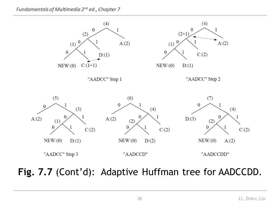 By Photo Congress || Huffman Coding Example In C