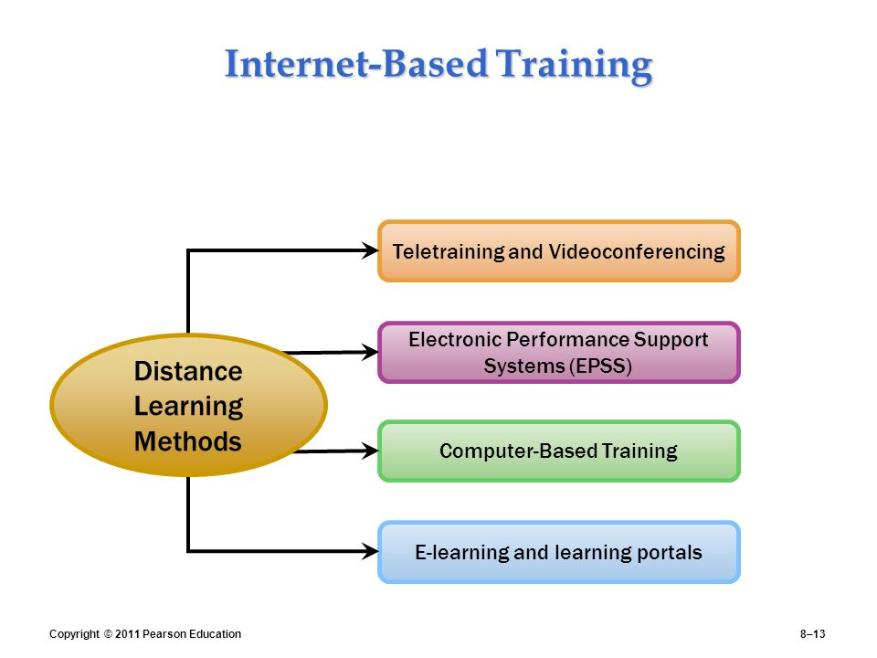 """e learning method in manager training """"off the job training"""" methods  this method is effectively used for the purpose of teaching administrative aspects or on management subject to make aware of procedures and to give instructions on particular topic  additionally, it minimizes the problem of transferring learning to the job vestibule training is provided to employees when new or advanced equipment or tools introduced in to the organisation to do a particular job by using them."""