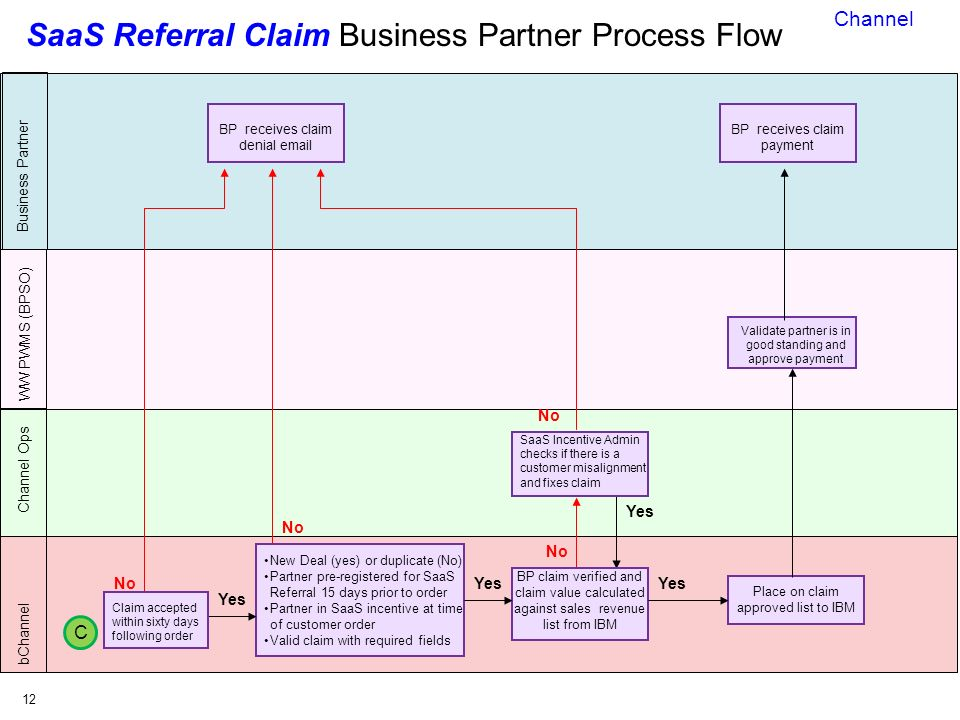 C&si Saas Partner Program Strategy  Ppt Video Online Download. Basic Job Application Form Template. Circle Flow Chart Template. Navy Special Warfare Command Template. Gift Certificate Template With Logo. Ppt Map Of Usa Template. Resume Fonts And Sizes Template. Loss Profit Statement Picture. 90 Day Probationary Period Template