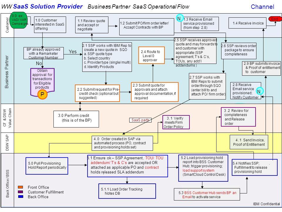 Saas Service Level Agreement Template Mandegarfo