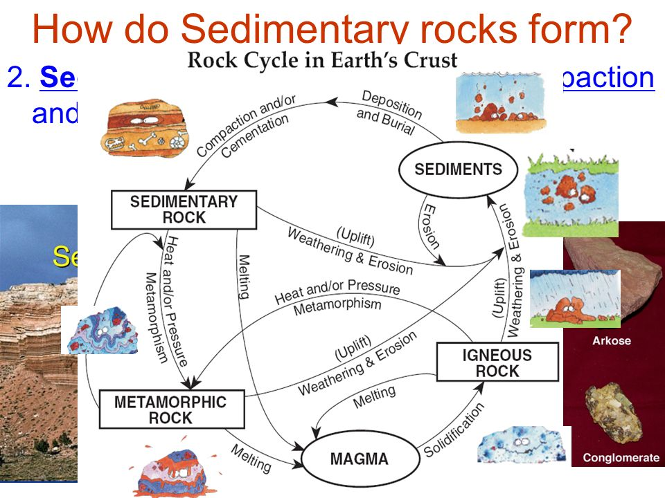 Aim: How do rocks venture through their cycle? - ppt video online ...