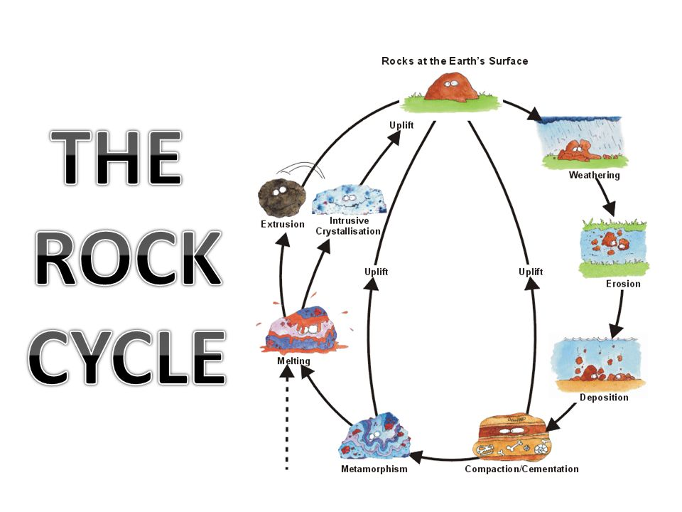 The rock cycle ppt download 1 the rock cycle altavistaventures Choice Image