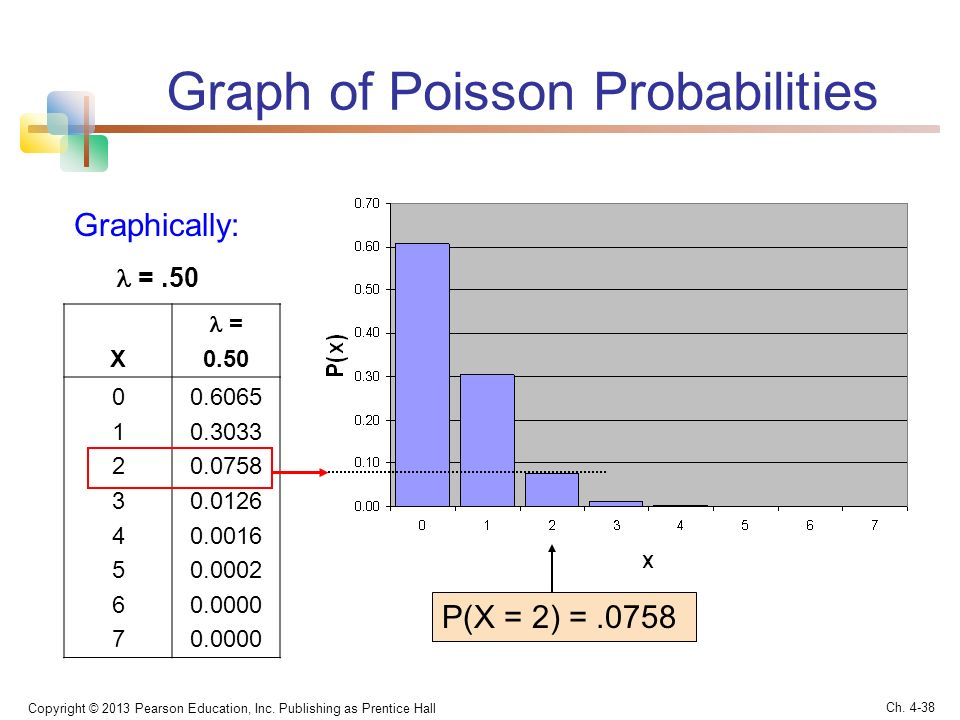 poisson probabilities