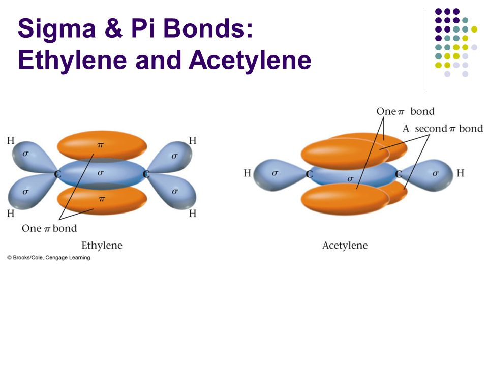 how to break pi bond