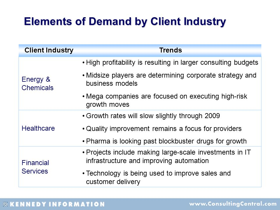 market demand determines the production of Market structure and pricing decisions  regression technique, market system and equilibrium, demand and elasticities, demand forecasting, theory of production,.