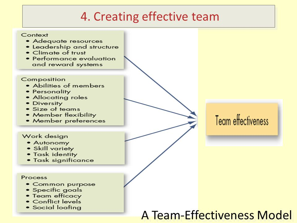 team effectiveness and process variables essay Of self-managed work teams in a large food processing plant they observed that   presents several variables that the author(s) posit influence the effectiveness of  teams  model of team effectiveness followed by an examination of five  frequently cited  summary of the models of team effectiveness the most  striking.