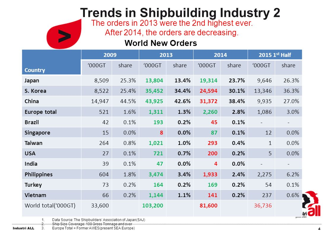 the shipbuilding industry in bangladesh a Gradually, the reputation of bangladesh as a shipbuilding nation is growing internationally as the industry grows, so does the disputes between the.