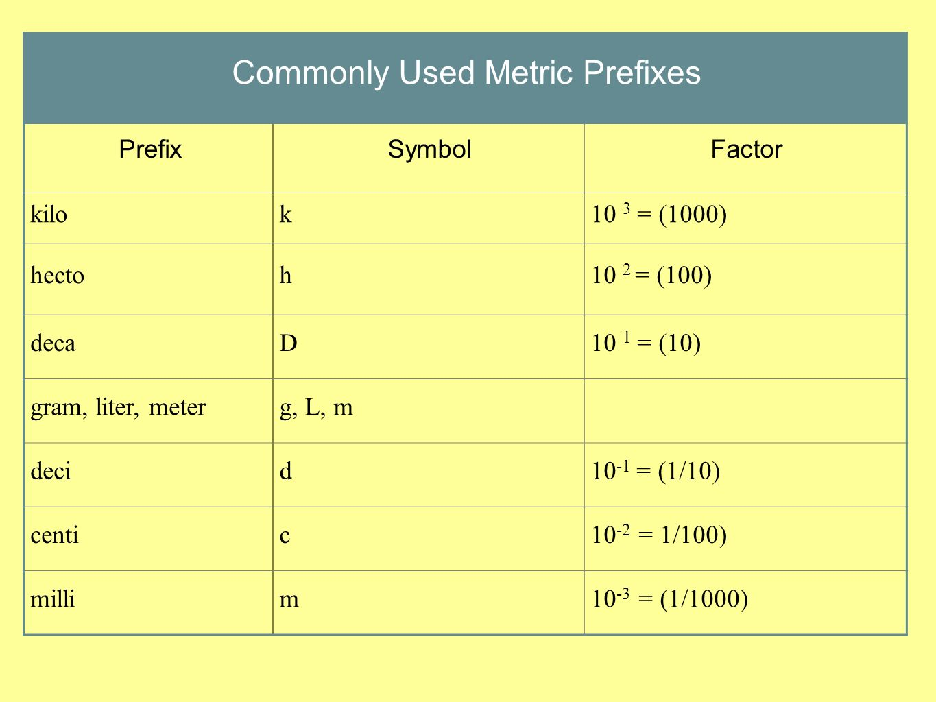 Chapter 32 units of measurement ppt download 4 commonly used metric prefixes biocorpaavc Gallery