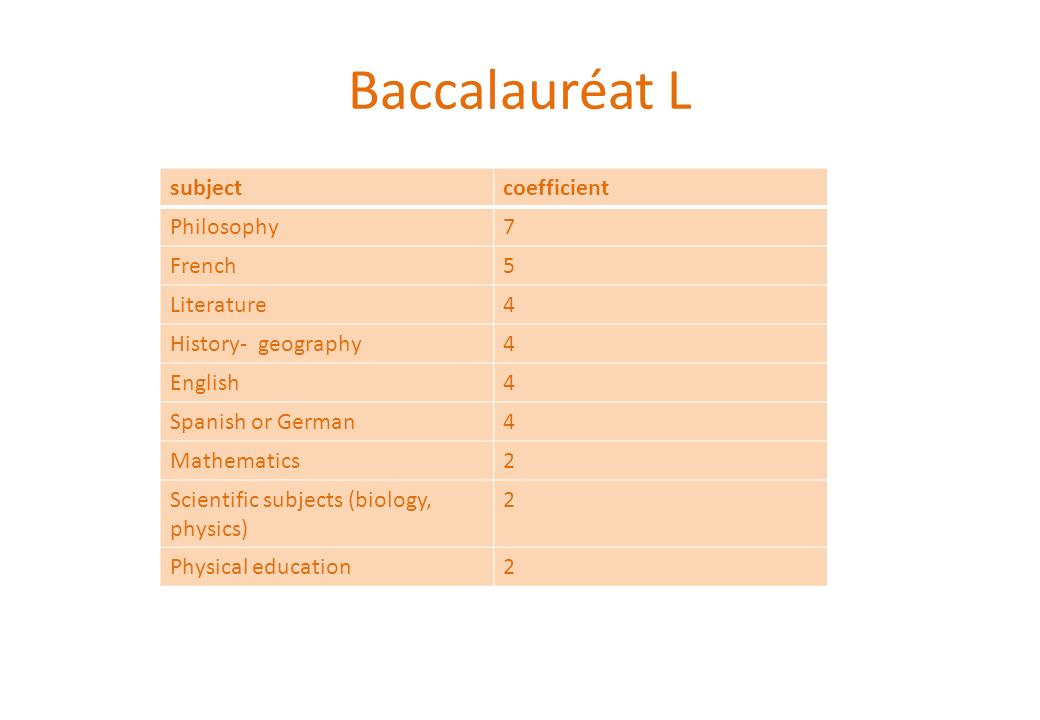 Baccalauréat L subject coefficient Philosophy 7 French 5 Literature 4