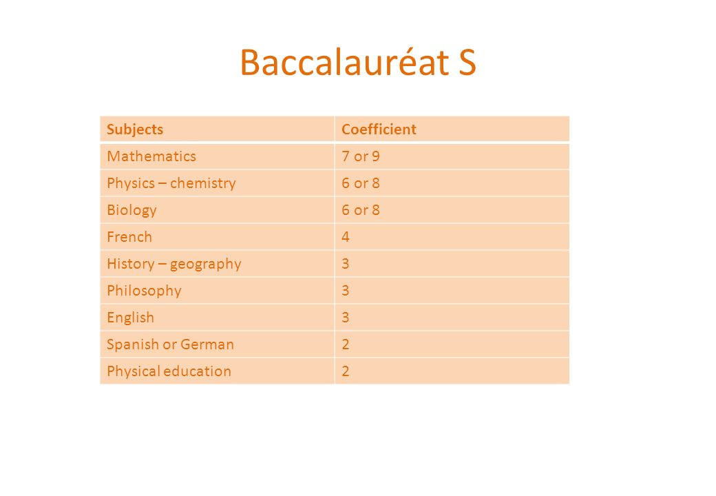 Baccalauréat S Subjects Coefficient Mathematics 7 or 9
