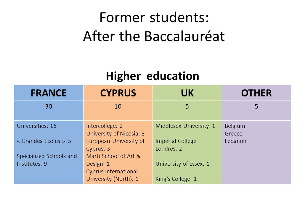 Former students: After the Baccalauréat