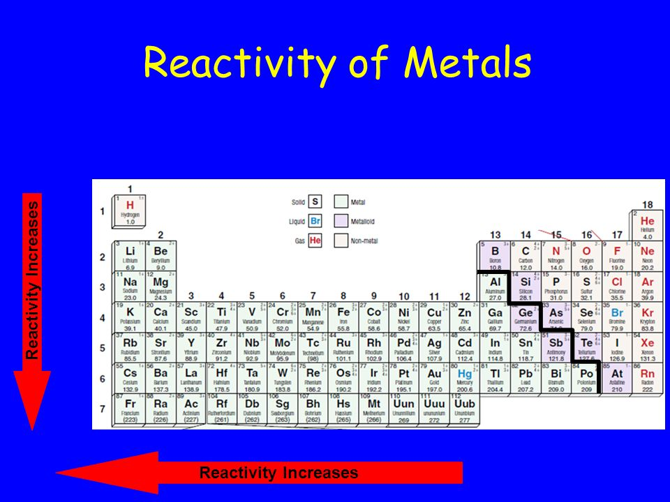 Getting To Know The Periodic Table Ppt Download