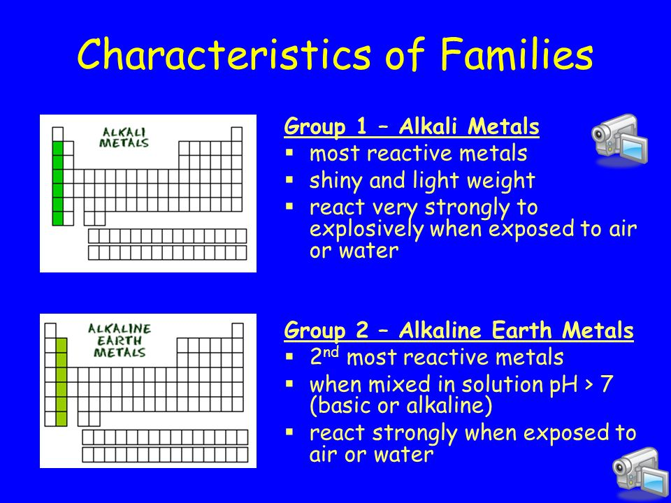 Periodic table periodic table alkali metals characteristics getting to know the periodic table ppt download periodic table periodic table alkali metals characteristics urtaz Images