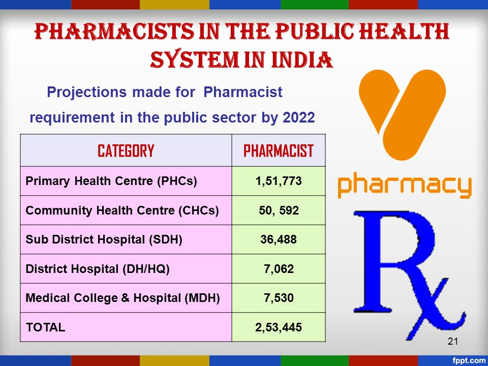 pharmacy education in india Ljp tharappel et al /j pharm sci & res vol 6(8), 2014, 278-281 pharmaceutical education in india: past, present and future ljp tharappel1, g kaur1 and hs buttar2 1 department of.