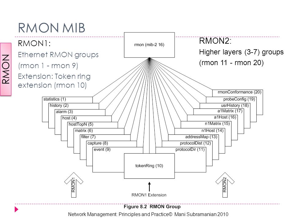 Token-ring-rmon-mib - Src conference melbourne 2018