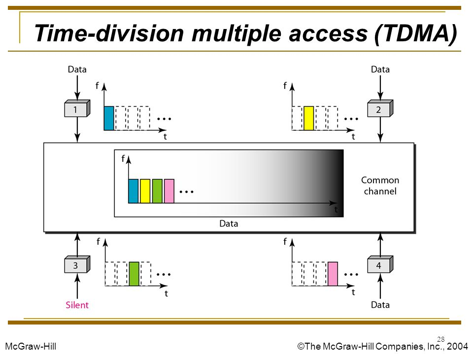 tdma time division multiple access Tdma offers high performance with respect to capacity, courage and mobilitytdma mainly transmit data in a buffer-and-burst method and the transmission.