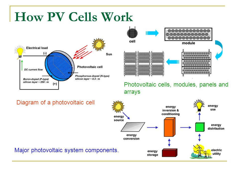 Photovoltaic Cells: Solar Cells - ppt video online download