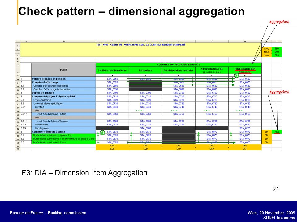 Check pattern – dimensional aggregation