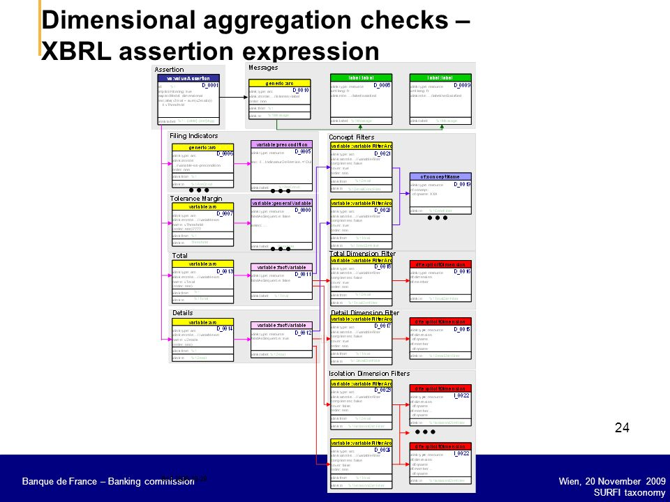 Dimensional aggregation checks – XBRL assertion expression