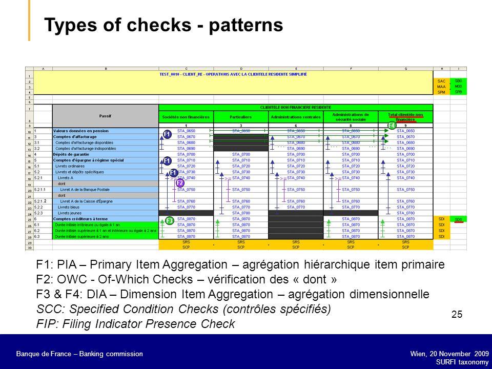 Types of checks - patterns