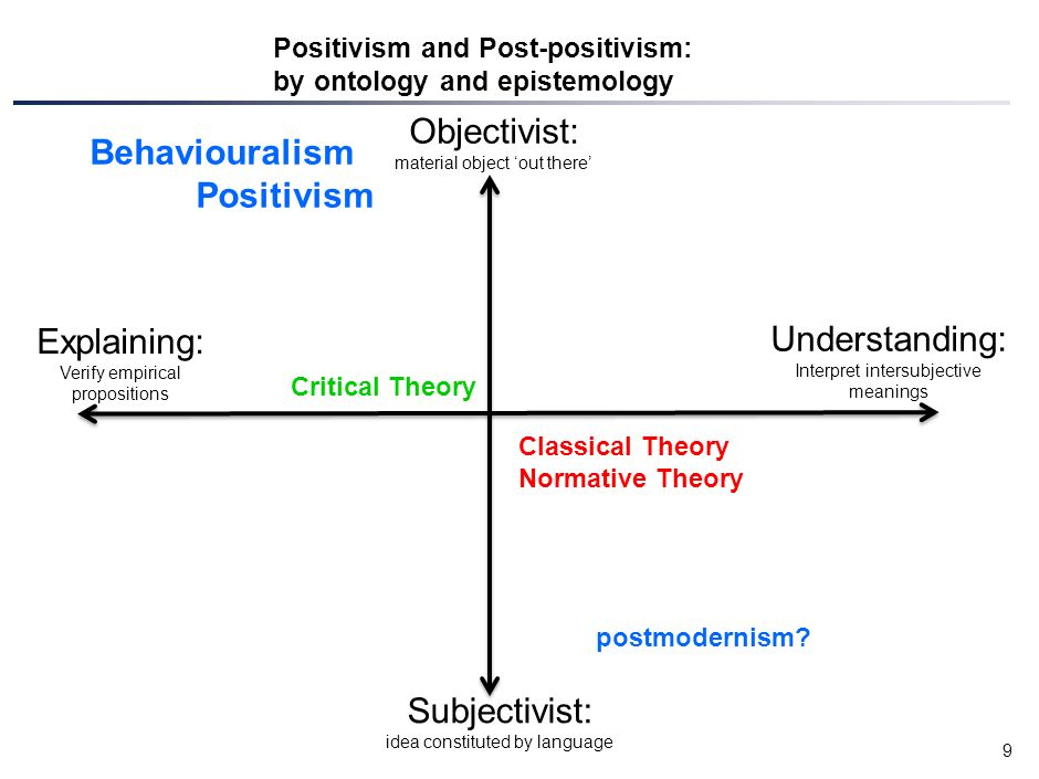 positivism vs classicism Theories of crime and delinquency  – sociological positivism stresses certain social factors within one's environment or surrounding culture and social.