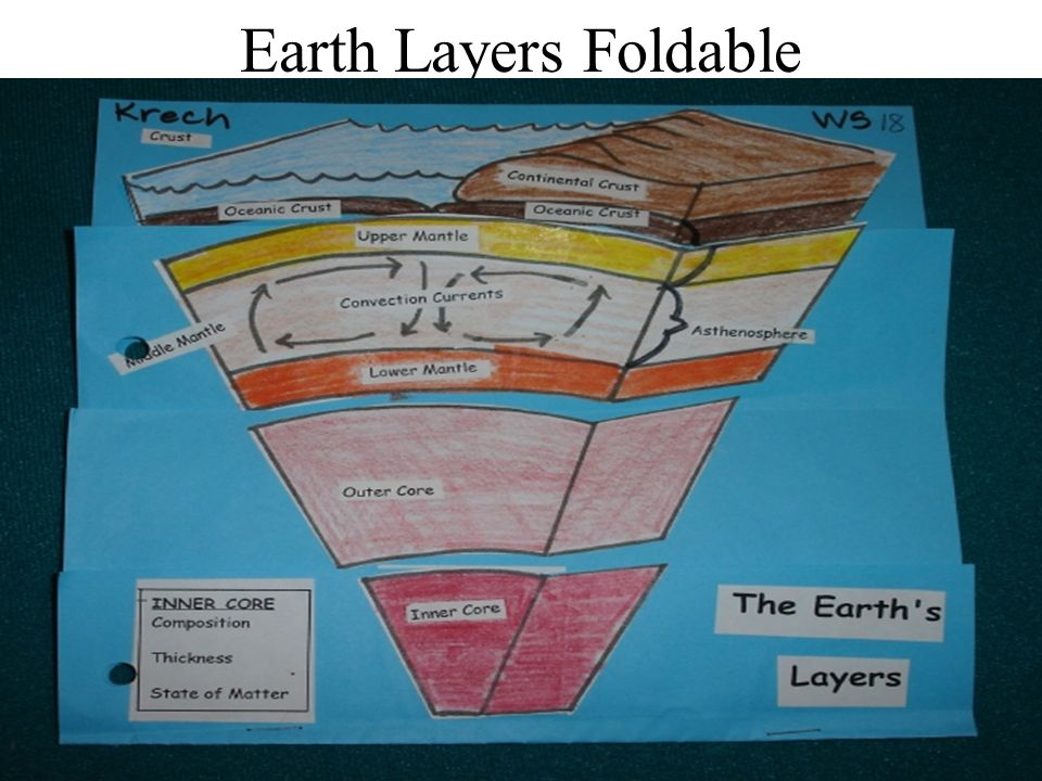 Earth Layers Foldable. - ppt video online download