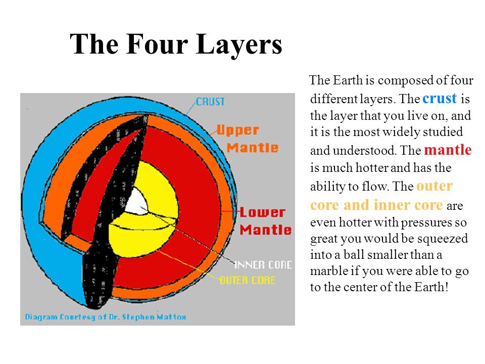 The Four Layers