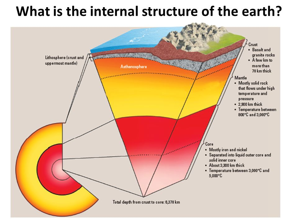 internal structure of the earth It is widely accepted that the earth's interior is composed of several layers: the crust, the mantle and the core since the crust is readily accessible, scientists have been able to perform hands-on experiments to determine its composition studies on the more distant mantle and core have more limited opportunities samples, so scientists also rely on analyses of seismic waves and gravity.