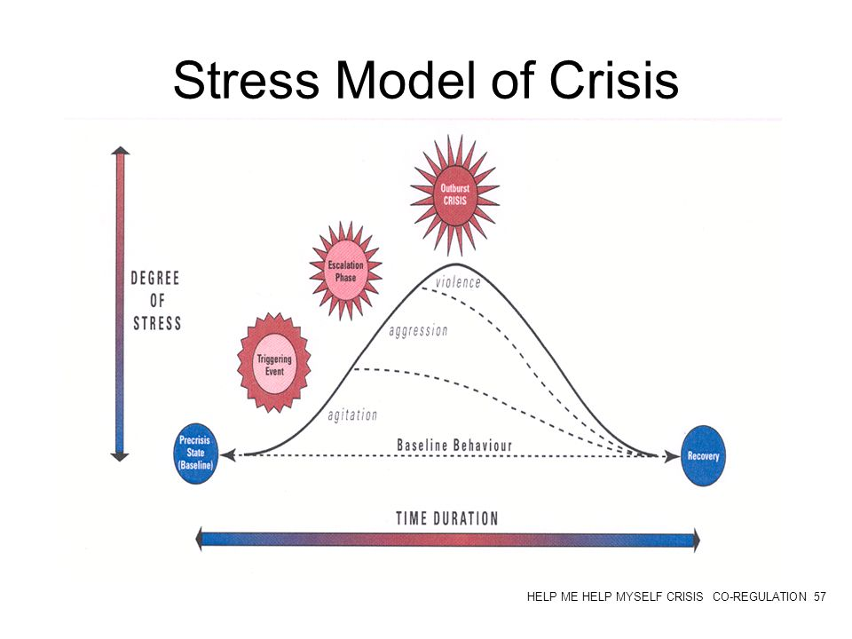 golan model of crisis intervention Two leading crisis intervention models are: albert roberts' seven-stage crisis intervention model, as described in brief treatment and crisis intervention and mitchell's critical incident stress management intervention system, as described by the international critical incident stress foundation and international journal of emergency.