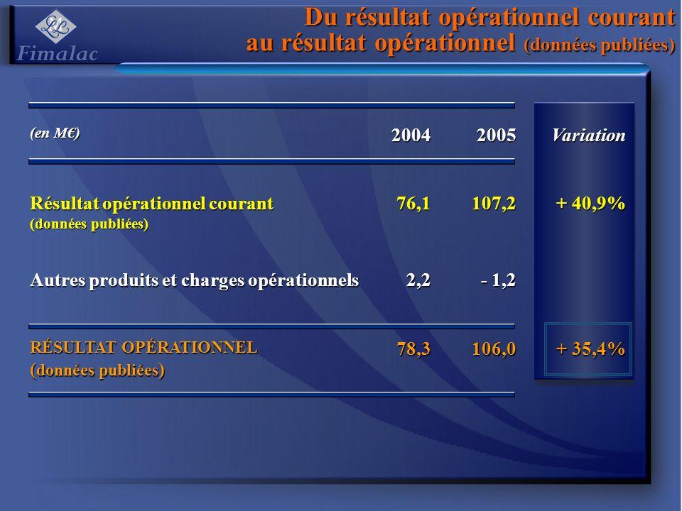 Du résultat opérationnel courant au résultat opérationnel (données publiées)