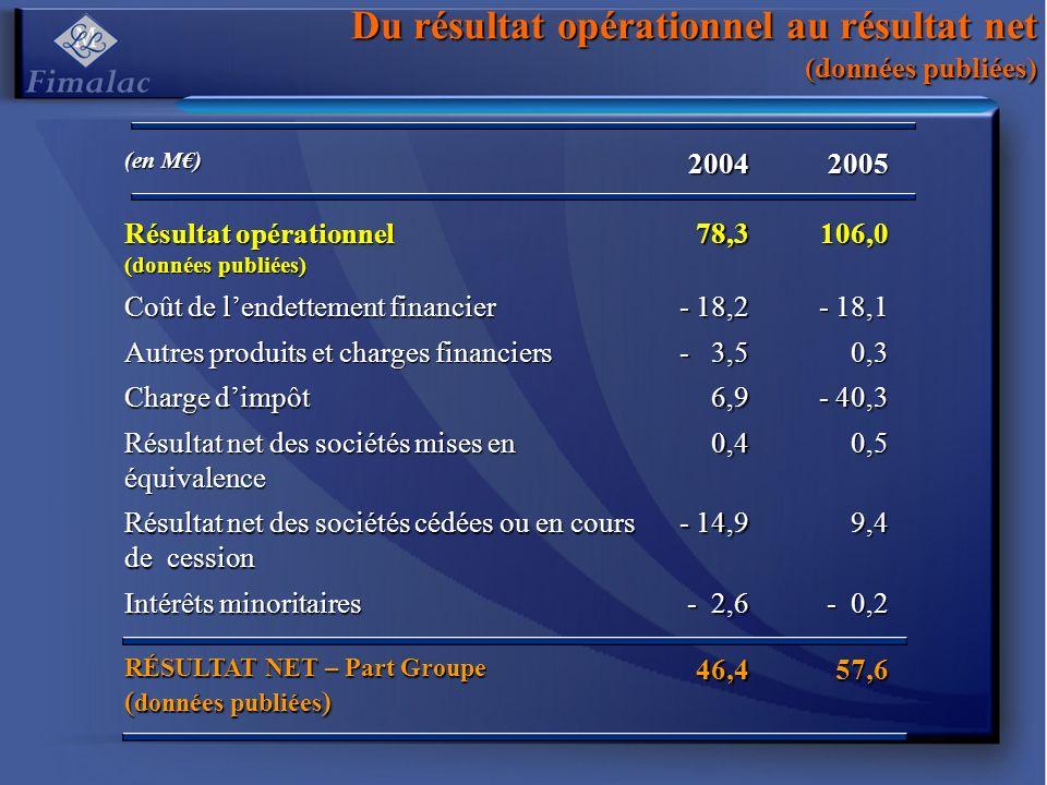 Du résultat opérationnel au résultat net (données publiées)
