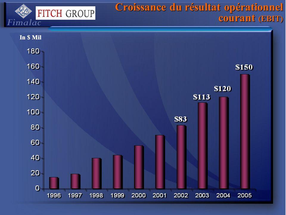 Croissance du résultat opérationnel courant (EBIT)