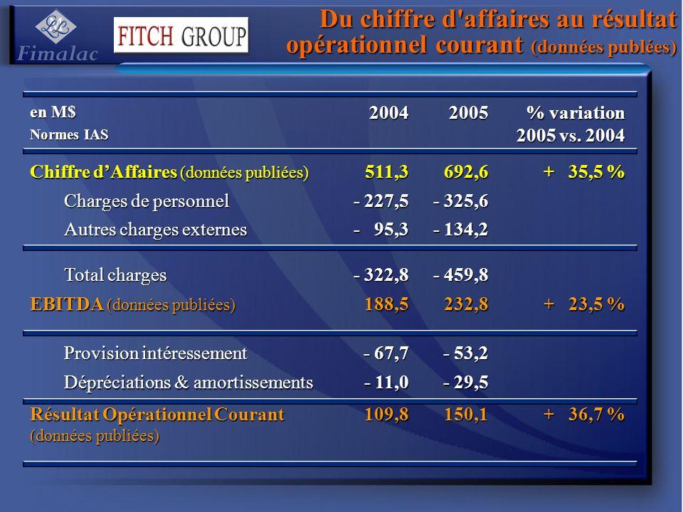 Du chiffre d affaires au résultat opérationnel courant (données publées)