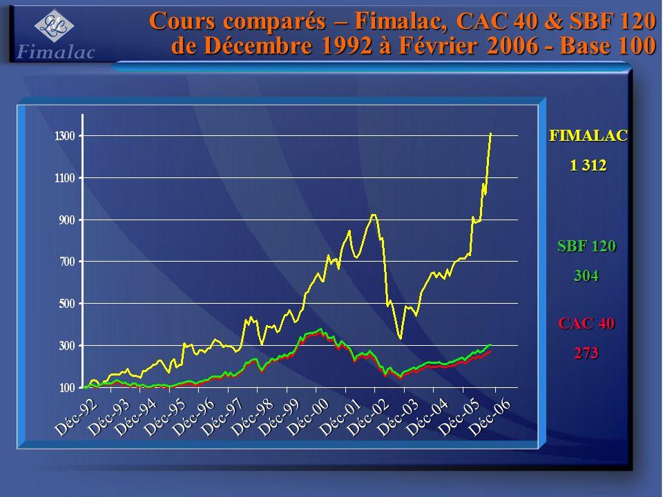 Cours comparés – Fimalac, CAC 40 & SBF 120 de Décembre 1992 à Février 2006 - Base 100