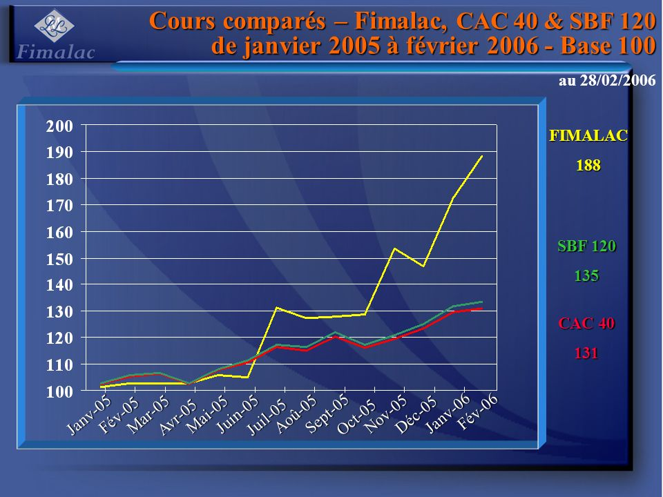 Cours comparés – Fimalac, CAC 40 & SBF 120 de janvier 2005 à février 2006 - Base 100