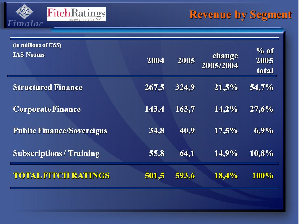 Revenue by Segment 2004 2005 change 2005/2004 % of 2005 total