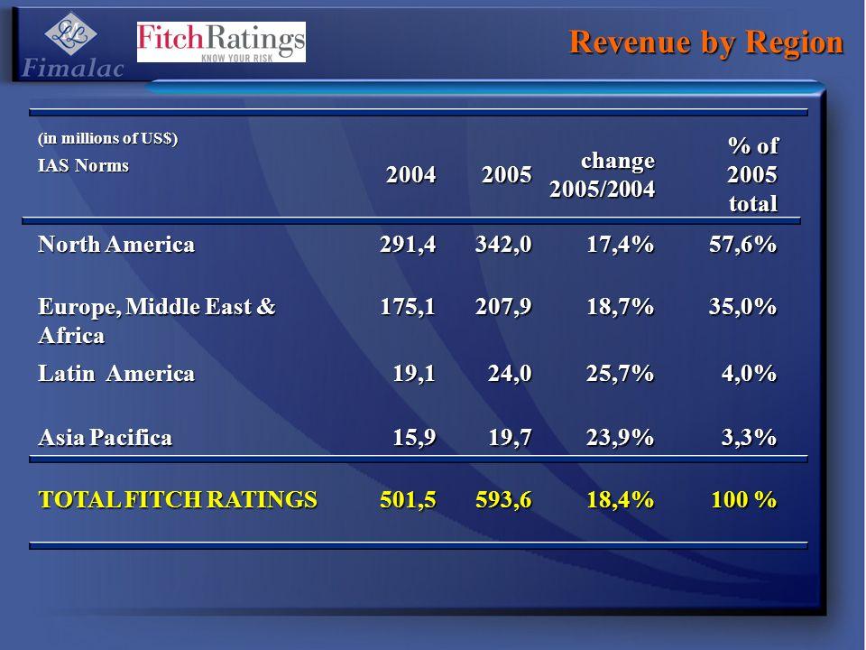 Revenue by Region 2004 2005 change 2005/2004 % of 2005 total