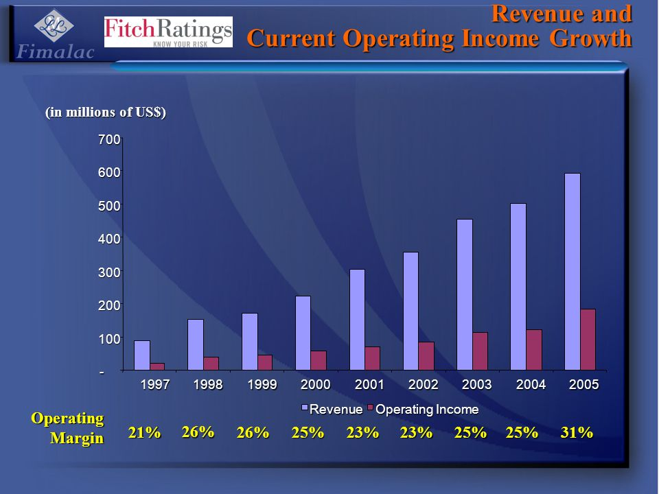 Revenue and Current Operating Income Growth