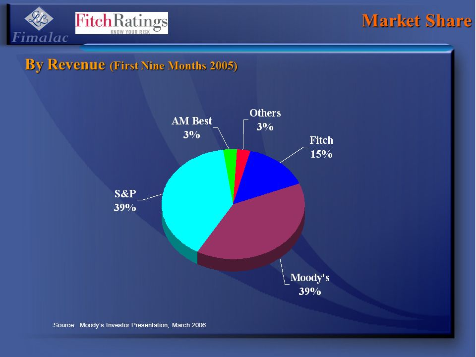 Market Share By Revenue (First Nine Months 2005)