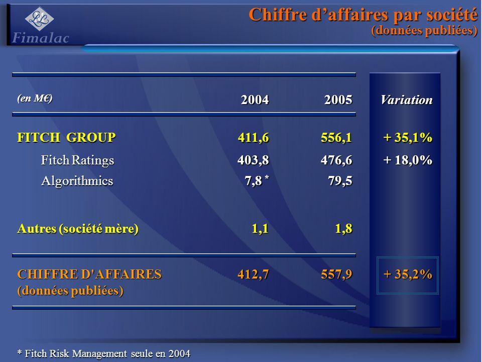 Chiffre d'affaires par société (données publiées)