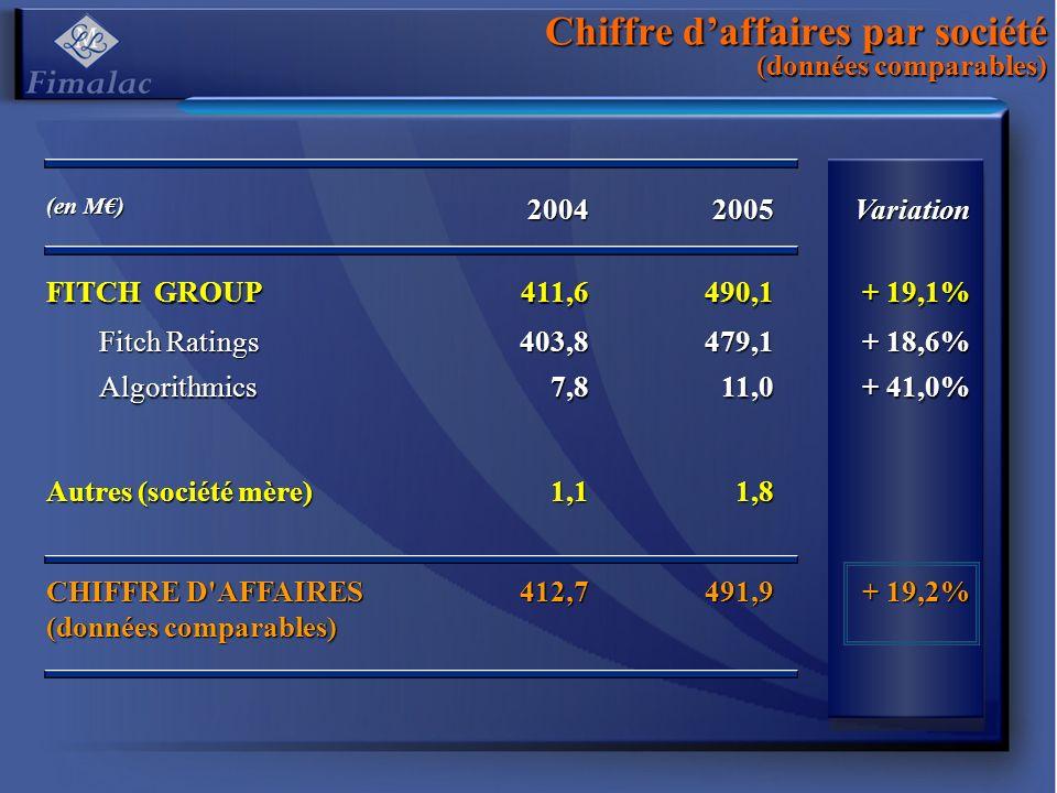 Chiffre d'affaires par société (données comparables)